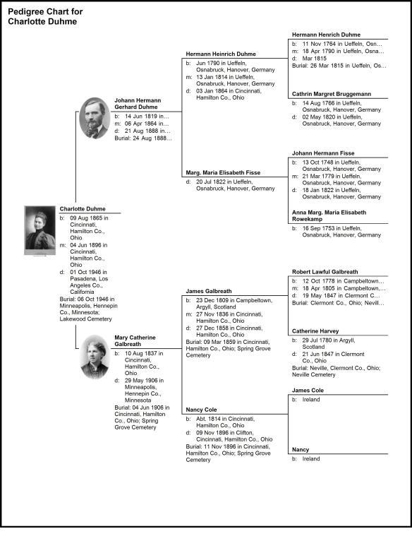 Pedigree Chart of Charlotte Duhme, who married Charles Buckminster Eustis