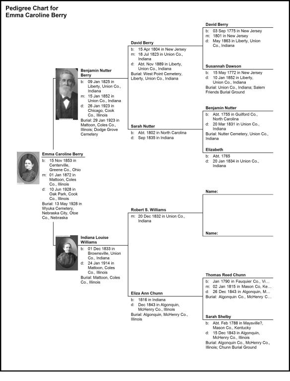 Pedigree Chart for Emma Caroline Berry, Wife of Lewis C Burnett