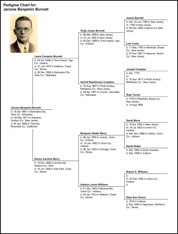 Pedigree Chart for Jerome Benjamin Burnett